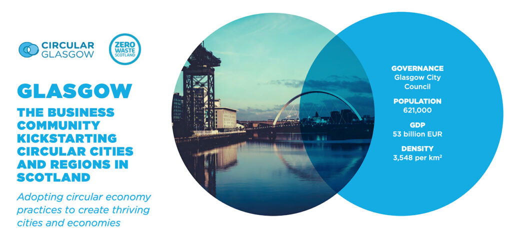 Circular graphic illustrating case study of Glasgow as a showcase for a circular economy.